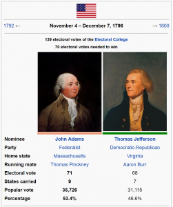 Presidential Election of 1796
